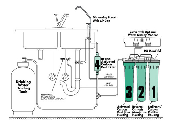 How Does Reverse Osmosis Systems Work?