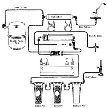 best reverse osmosis