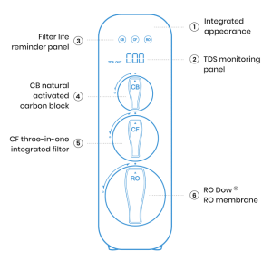 Waterdrop G3 RO System Diagram