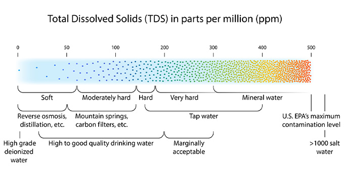 Total Dissolved Solids (TDS) chart